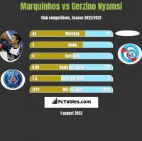 Marquinhos vs Gerzino Nyamsi h2h player stats