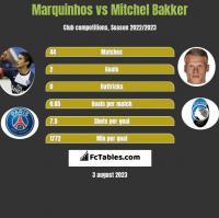 Marquinhos vs Mitchel Bakker h2h player stats