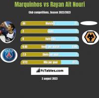 Marquinhos vs Rayan Ait Nouri h2h player stats