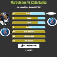 Marquinhos vs Colin Dagba h2h player stats
