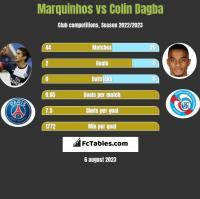 Marquinhos vs Colin Dagba h2h player stats