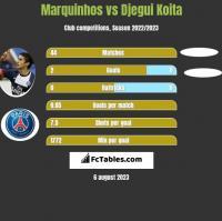Marquinhos vs Djegui Koita h2h player stats