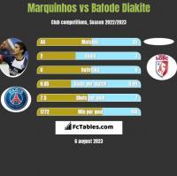 Marquinhos vs Bafode Diakite h2h player stats