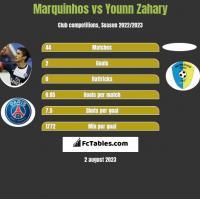 Marquinhos vs Younn Zahary h2h player stats