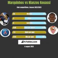 Marquinhos vs Nianzou Kouassi h2h player stats