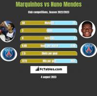 Marquinhos vs Nuno Mendes h2h player stats