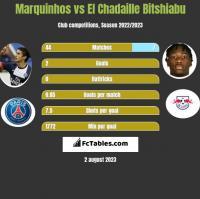 Marquinhos vs El Chadaille Bitshiabu h2h player stats