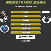 Marquinhos vs Nathan Bitumazala h2h player stats