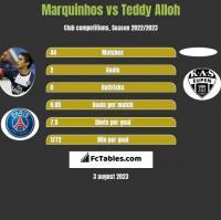 Marquinhos vs Teddy Alloh h2h player stats