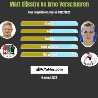 Mart Dijkstra vs Arno Verschueren h2h player stats