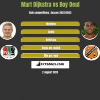 Mart Dijkstra vs Boy Deul h2h player stats