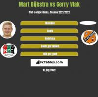 Mart Dijkstra vs Gerry Vlak h2h player stats