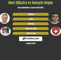 Mart Dijkstra vs Huseyin Dogan h2h player stats