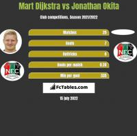 Mart Dijkstra vs Jonathan Okita h2h player stats