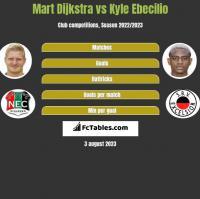 Mart Dijkstra vs Kyle Ebecilio h2h player stats