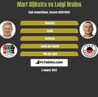 Mart Dijkstra vs Luigi Bruins h2h player stats