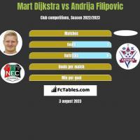 Mart Dijkstra vs Andrija Filipovic h2h player stats
