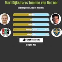 Mart Dijkstra vs Tommie van De Looi h2h player stats