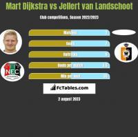 Mart Dijkstra vs Jellert van Landschoot h2h player stats