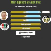 Mart Dijkstra vs Alex Plat h2h player stats