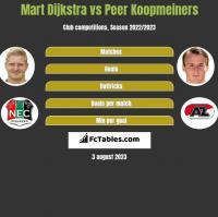 Mart Dijkstra vs Peer Koopmeiners h2h player stats