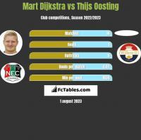 Mart Dijkstra vs Thijs Oosting h2h player stats