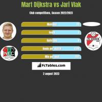 Mart Dijkstra vs Jari Vlak h2h player stats
