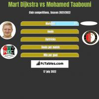Mart Dijkstra vs Mohamed Taabouni h2h player stats
