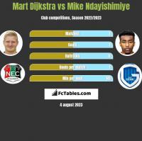 Mart Dijkstra vs Mike Ndayishimiye h2h player stats
