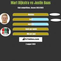 Mart Dijkstra vs Justin Baas h2h player stats