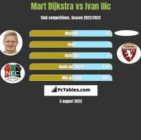 Mart Dijkstra vs Ivan Ilic h2h player stats