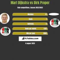 Mart Dijkstra vs Dirk Proper h2h player stats