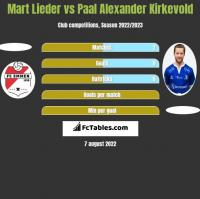 Mart Lieder vs Paal Alexander Kirkevold h2h player stats