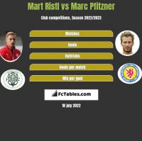 Mart Ristl vs Marc Pfitzner h2h player stats