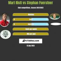 Mart Ristl vs Stephan Fuerstner h2h player stats