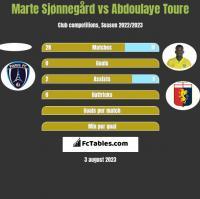 Marte Sjønnegård vs Abdoulaye Toure h2h player stats
