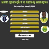 Marte Sjønnegård vs Anthony Walongwa h2h player stats