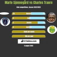 Marte Sjønnegård vs Charles Traore h2h player stats