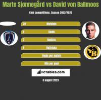 Marte Sjønnegård vs David von Ballmoos h2h player stats