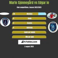 Marte Sjønnegård vs Edgar Ie h2h player stats