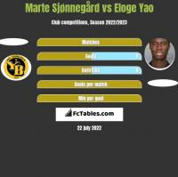 Marte Sjønnegård vs Eloge Yao h2h player stats