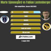 Marte Sjønnegård vs Fabian Lustenberger h2h player stats