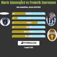 Marte Sjønnegård vs Frederik Soerensen h2h player stats
