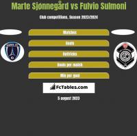 Marte Sjønnegård vs Fulvio Sulmoni h2h player stats