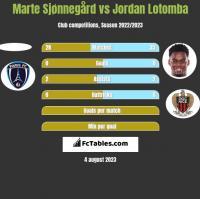 Marte Sjønnegård vs Jordan Lotomba h2h player stats