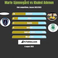 Marte Sjønnegård vs Khaled Adenon h2h player stats