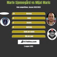 Marte Sjønnegård vs Mijat Maric h2h player stats