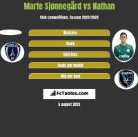 Marte Sjønnegård vs Nathan h2h player stats