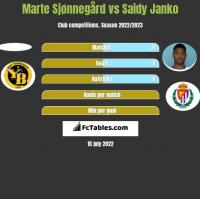 Marte Sjønnegård vs Saidy Janko h2h player stats