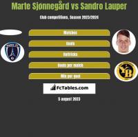 Marte Sjønnegård vs Sandro Lauper h2h player stats